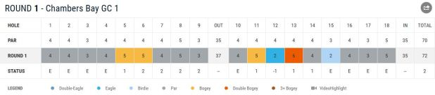 US_Open_Martin_Kaymer_Scorecard_Tag_1