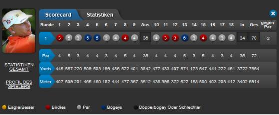Marcel Siem BMW SA Open 1. Runde