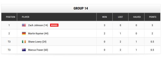 Worldgolfchampionships Gruppe mit Martin Kaymer nach dem dritten Spiel