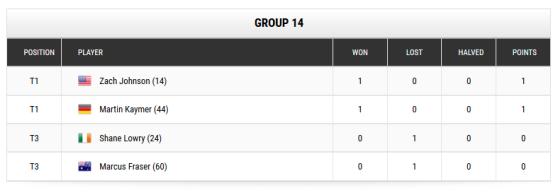 Worldgolfchampionships Gruppe mit Martin Kaymer nach dem ersten Spiel