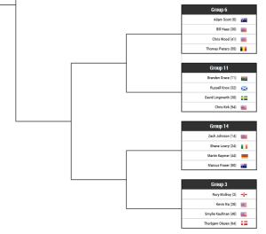 Worldgolfchampionships Gruppen Martin Kaymer