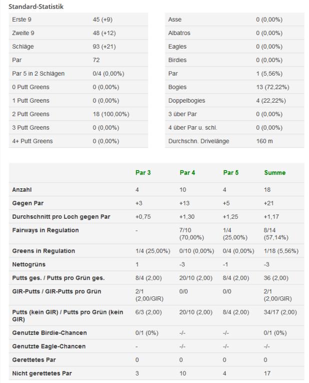 Mygolf.de, Das eigene Spiel analysieren – mit MyGolf.de, Golfsport.News