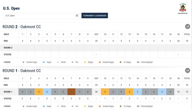 US Open Martin Kaymer Scorecard Teil 1