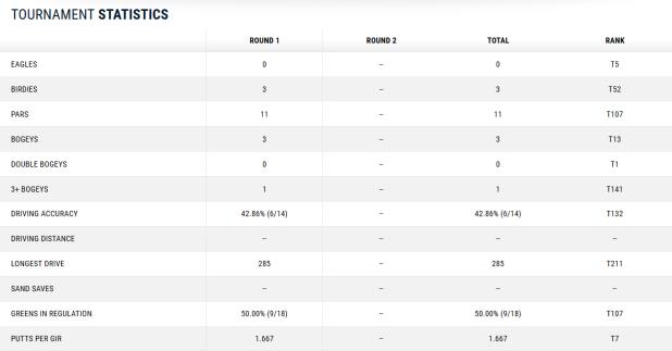 US Open Martin Kaymer Scorecard Teil 2