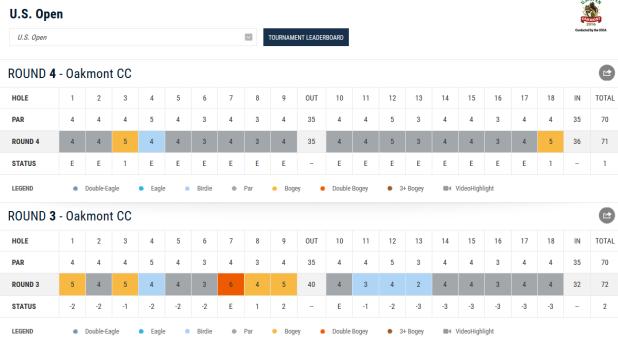 US Open Martin Kaymer Scorecard Teil 3