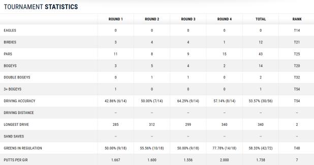 US Open Martin Kaymer Scorecard Teil 4